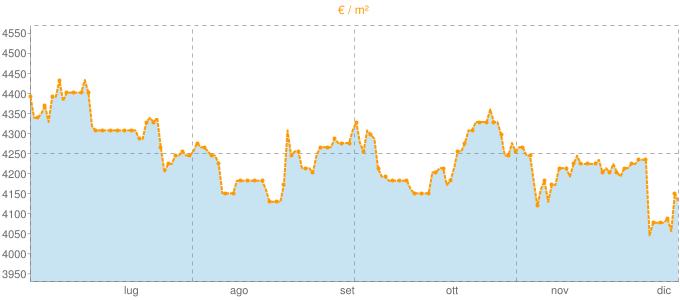 Quotazione case indipendenti a Piano di Sorrento in €/m² negli ultimi 180 giorni.