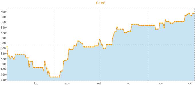 Quotazione casali ad Alatri in €/m² negli ultimi 180 giorni.