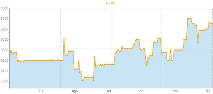 Quotazione bivani a Monterosso al Mare in €/m² negli ultimi 180 giorni.