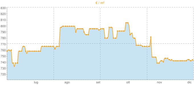 Quotazione appartamenti a Dipignano in €/m² negli ultimi 180 giorni.