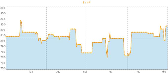 Quotazione bifamiliari a San Severo in €/m² negli ultimi 180 giorni.