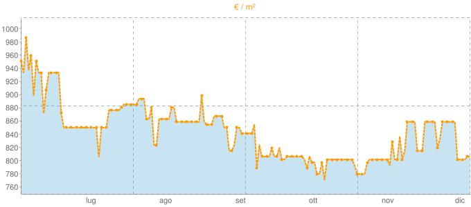 Quotazione trivani a Leffe in €/m² negli ultimi 180 giorni.