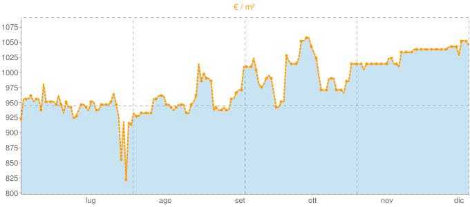 Quotazione trivani a Soriano nel Cimino in €/m² negli ultimi 180 giorni.
