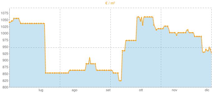 Quotazione quadrivani a Pergola in €/m² negli ultimi 180 giorni.