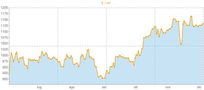 Quotazione bifamiliari a Taino in €/m² negli ultimi 180 giorni.