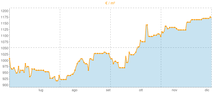 Quotazione bifamiliari a Massa Lombarda in €/m² negli ultimi 180 giorni.