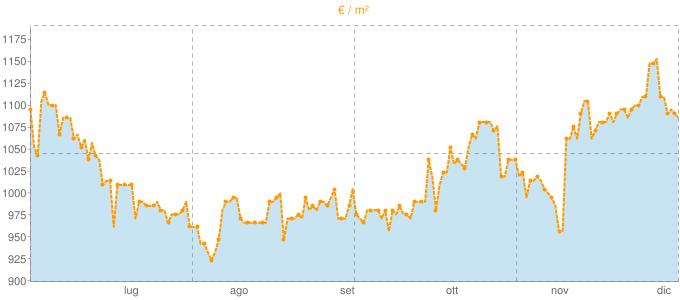 Quotazione bivani ad Arsago Seprio in €/m² negli ultimi 180 giorni.