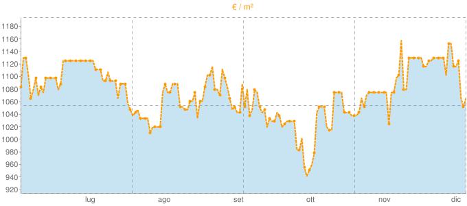 Quotazione trivani ad Erice in €/m² negli ultimi 180 giorni.