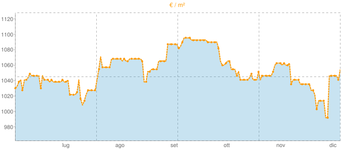 Quotazione mansarde a Volpago del Montello in €/m² negli ultimi 180 giorni.