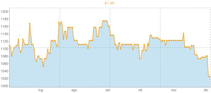 Quotazione mansarde a Brescello in €/m² negli ultimi 180 giorni.