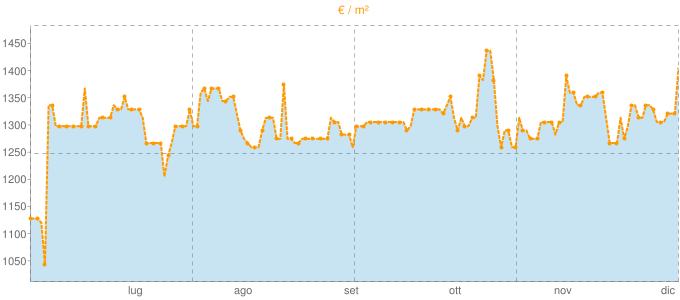 Quotazione bifamiliari a Capriano del Colle in €/m² negli ultimi 180 giorni.