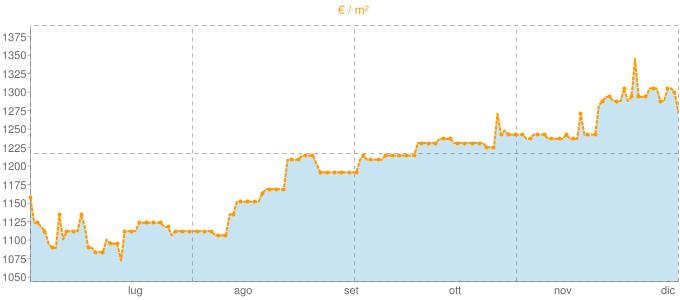 Quotazione bifamiliari a Vedelago in €/m² negli ultimi 180 giorni.