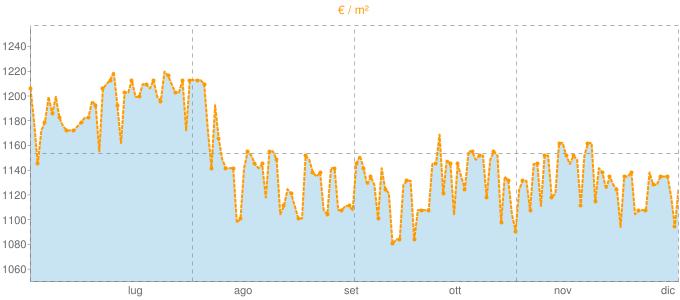 Quotazione case indipendenti a Cimitile in €/m² negli ultimi 180 giorni.