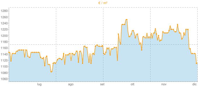 Quotazione ville a Foglizzo in €/m² negli ultimi 180 giorni.