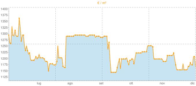 Quotazione bifamiliari ad Inveruno in €/m² negli ultimi 180 giorni.