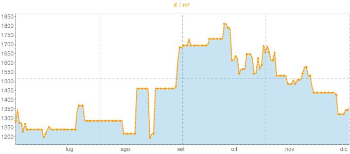 Quotazione attici a Trapani in €/m² negli ultimi 180 giorni.