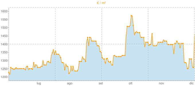 Quotazione quadrivani a Portogruaro in €/m² negli ultimi 180 giorni.