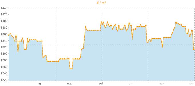 Quotazione trivani a Cadelbosco di Sopra in €/m² negli ultimi 180 giorni.
