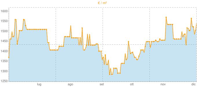 Quotazione bivani a Sacile in €/m² negli ultimi 180 giorni.