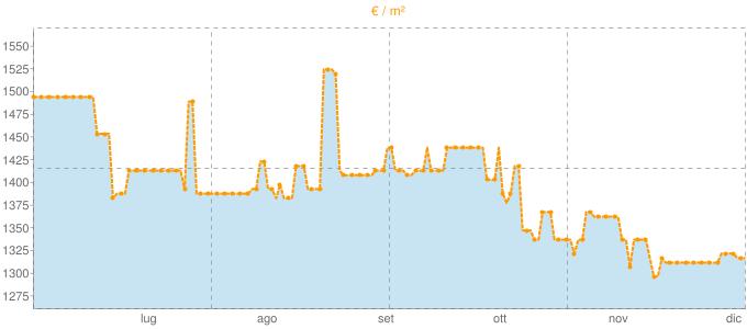 Quotazione pentavani a Ripe in €/m² negli ultimi 180 giorni.