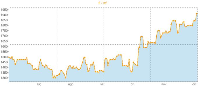 Quotazione trivani a Loreggia in €/m² negli ultimi 180 giorni.