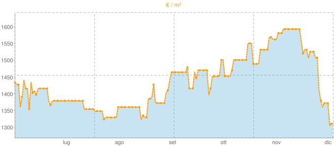 Quotazione bifamiliari a Cene in €/m² negli ultimi 180 giorni.