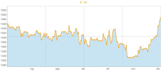 Quotazione monolocali a Terni in €/m² negli ultimi 180 giorni.