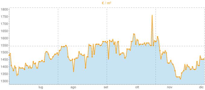 Quotazione bivani a Massa e Cozzile in €/m² negli ultimi 180 giorni.