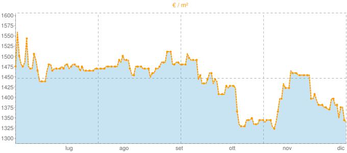 Quotazione trivani a Lurano in €/m² negli ultimi 180 giorni.