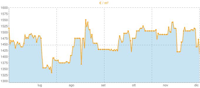 Quotazione bivani a Vernate in €/m² negli ultimi 180 giorni.