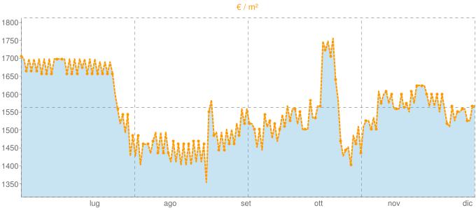 Quotazione casali a Cavriglia in €/m² negli ultimi 180 giorni.