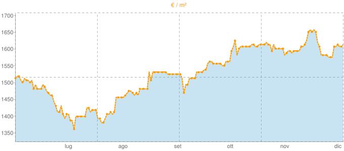 Quotazione mansarde a Vergiate in €/m² negli ultimi 180 giorni.