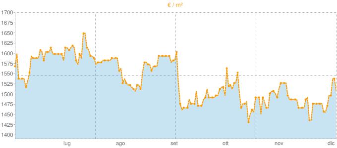 Quotazione trivani a Castello d'Argile in €/m² negli ultimi 180 giorni.