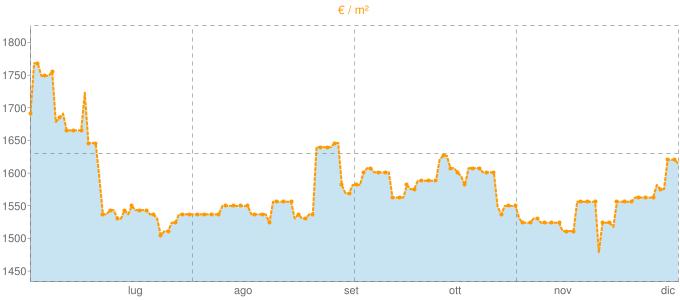 Quotazione bivani a Castello d'Argile in €/m² negli ultimi 180 giorni.