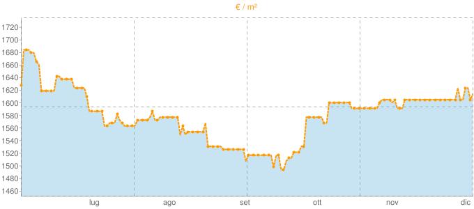 Quotazione villette a schiera a Fossò in €/m² negli ultimi 180 giorni.