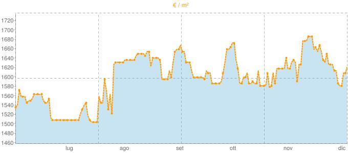 Quotazione bifamiliari a Vinovo in €/m² negli ultimi 180 giorni.