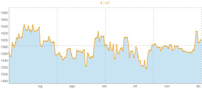 Quotazione bivani a Soliera in €/m² negli ultimi 180 giorni.