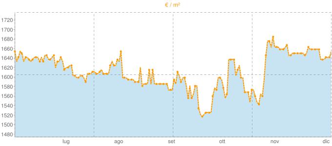 Quotazione bifamiliari a Mediglia in €/m² negli ultimi 180 giorni.