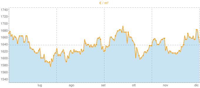 Quotazione trivani ad Aprilia in €/m² negli ultimi 180 giorni.