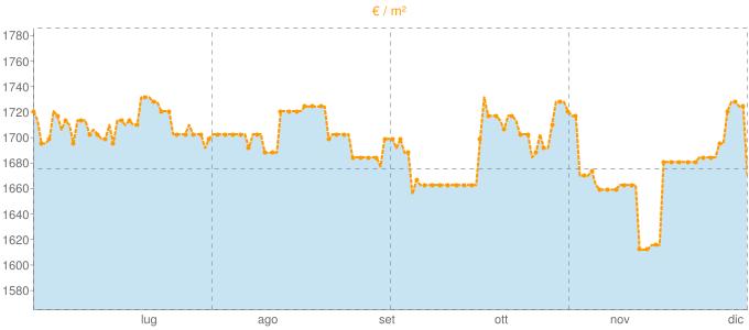 Quotazione villette a schiera ad Argelato in €/m² negli ultimi 180 giorni.