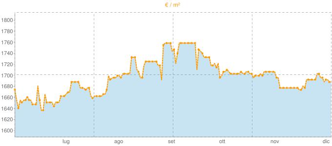 Quotazione villette a schiera ad Uboldo in €/m² negli ultimi 180 giorni.