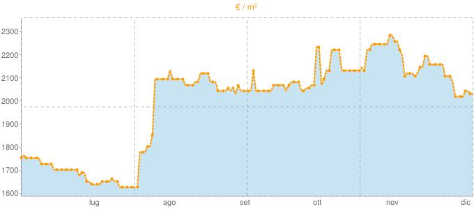 Quotazione ville a Montecorice in €/m² negli ultimi 180 giorni.