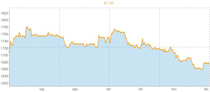 Quotazione villette a schiera a Bertinoro in €/m² negli ultimi 180 giorni.