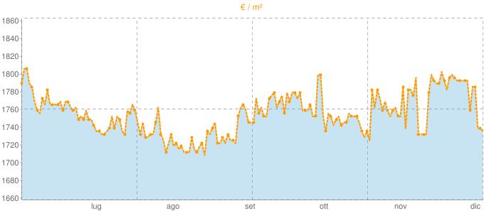 Quotazione trivani a Nettuno in €/m² negli ultimi 180 giorni.