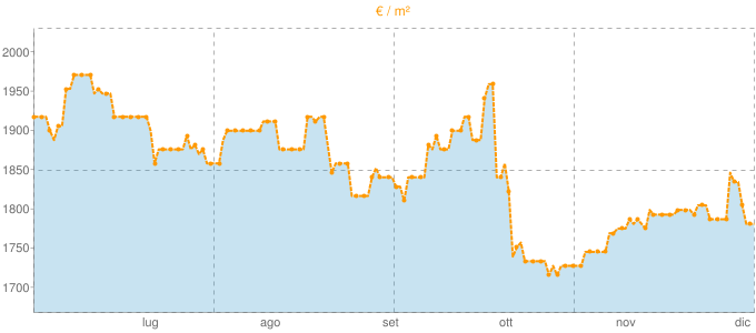 Quotazione trivani a Lari in €/m² negli ultimi 180 giorni.