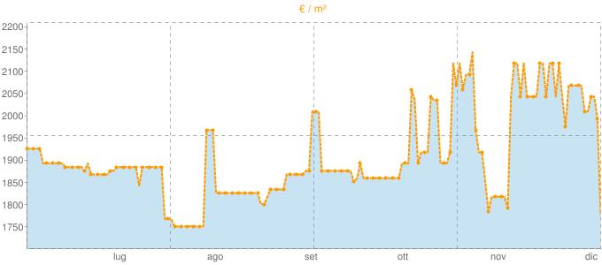 Quotazione bifamiliari a Pian di Sco in €/m² negli ultimi 180 giorni.