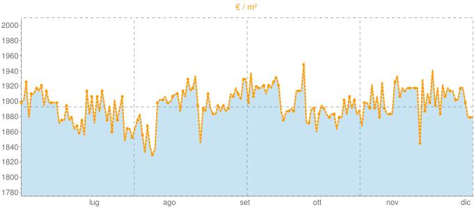 Quotazione trivani a Dicomano in €/m² negli ultimi 180 giorni.