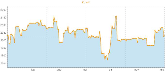 Quotazione bivani ad Otranto in €/m² negli ultimi 180 giorni.