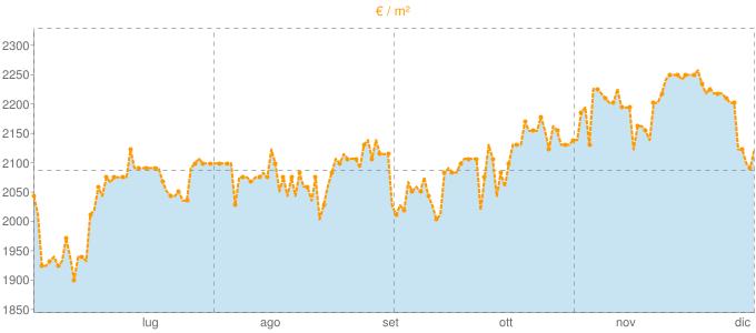 Quotazione monolocali a Corsico in €/m² negli ultimi 180 giorni.