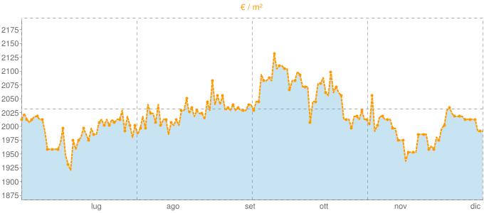 Quotazione bifamiliari a Rufina in €/m² negli ultimi 180 giorni.